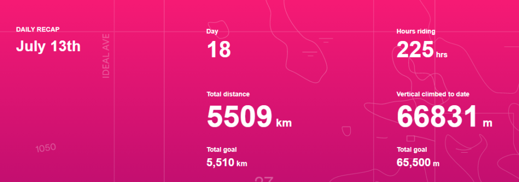 18 Tage, 225 Stunden im Sattel, 5.509 km und 66.831 Höhenmeter (!!)
